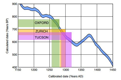 Radiocarbon dating errors
